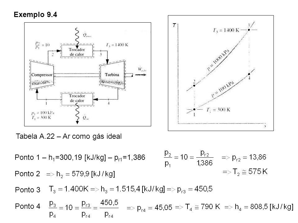 Exemplo 9.4 Tabela A.22 – Ar como gás ideal. Ponto 1 – h1=300,19 [kJ/kg] – pr1=1,386. Ponto 2. Ponto 3.